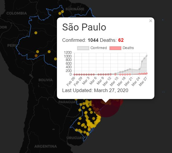 Sample cumulated data for the city of Sao Paulo through March 27, 2020