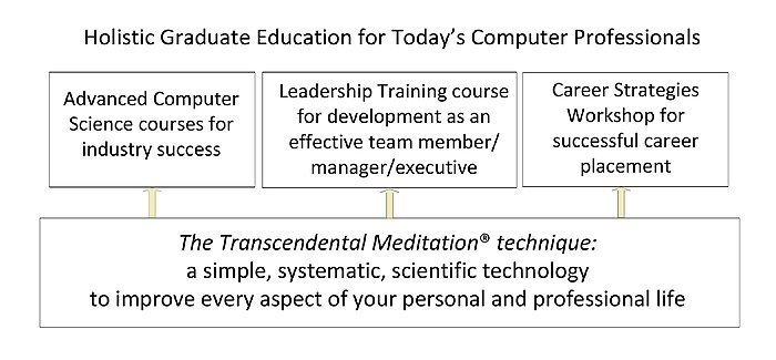 Maharishi University of Management offers Holistic Graduate Education for Today's Computer Professionals