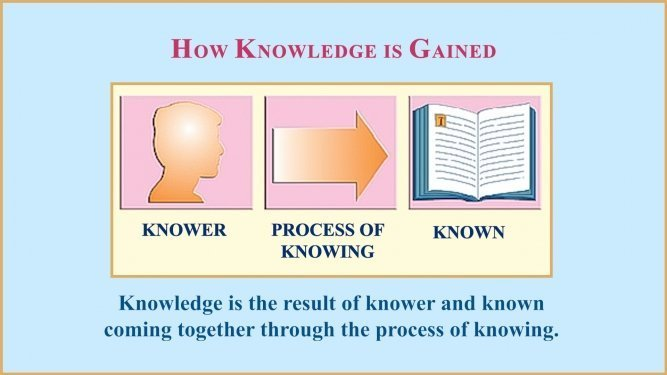 The process of education always involves three aspects: the knower (or student), the process of knowing (studying, listening, reading, etc.), and the known (the curriculum and its measures).